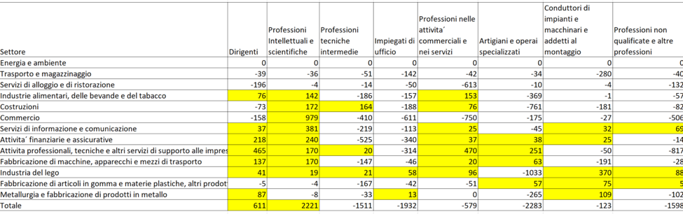 Differenza tra il Fabbisogno di personale previsto per il 2025 e il numero di occupati nel 2014 per professione e settore di attività´. In giallo le professioni per le quali è richiesto un maggior numero di personale. Dati ISTAT e previsioni Ire, 2016