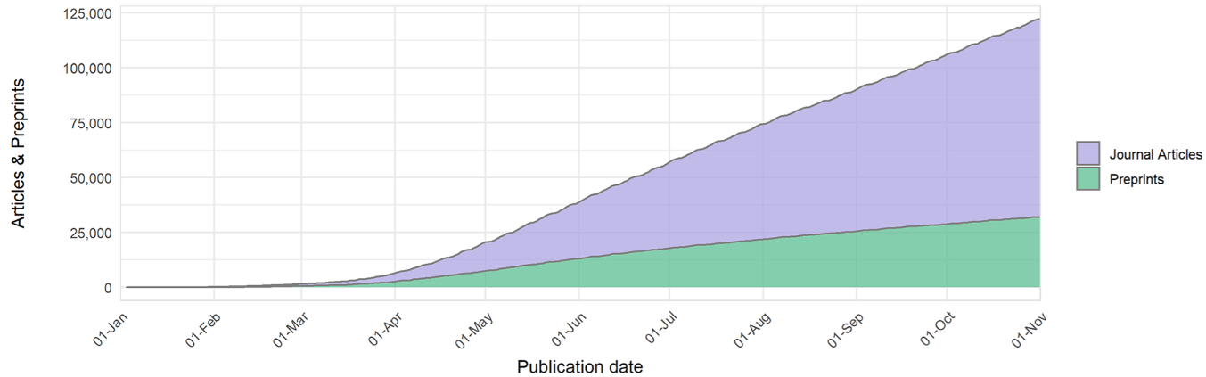 Figure 1: Growth of journal articles and preprints containing COVID-19–related search terms, from January 1 to October 31, 2020. Reproduced from PLoS Biol 19(4): e3000959